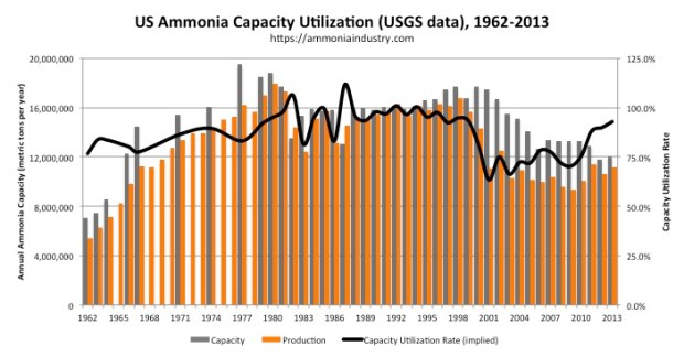 US Ammonia Capacity Utilization implied