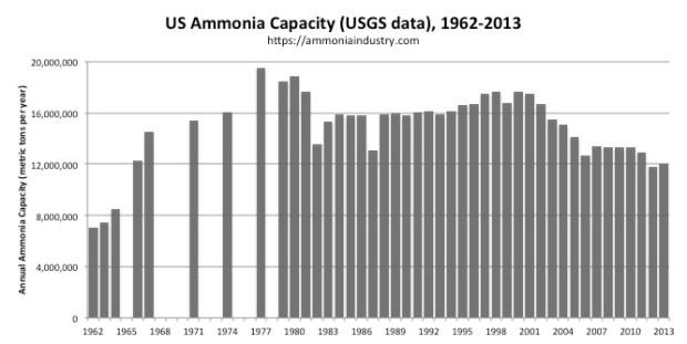 US Ammonia Capacity
