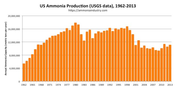 US Ammonia Production