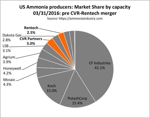 US ammonia market share 03312016