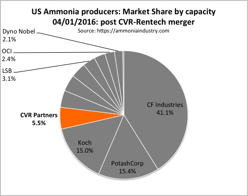 US ammonia market share 04012016