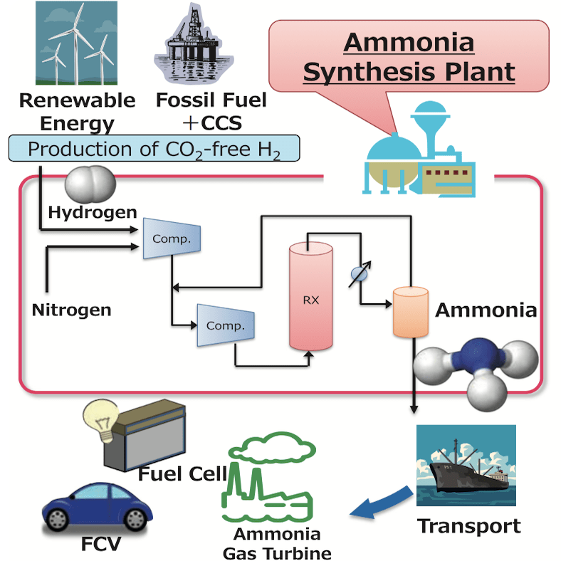synthesising urea from ammonium cyanate Spectroscopy of hydrothermal reactions 1 the co2−h2o system and kinetics  of urea decomposition in an ftir spectroscopy flow reactor cell operable to.