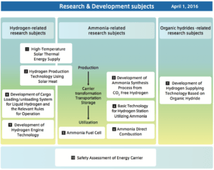 Click to enlarge. Japan SIP Research & Development Subjects, Energy Carriers