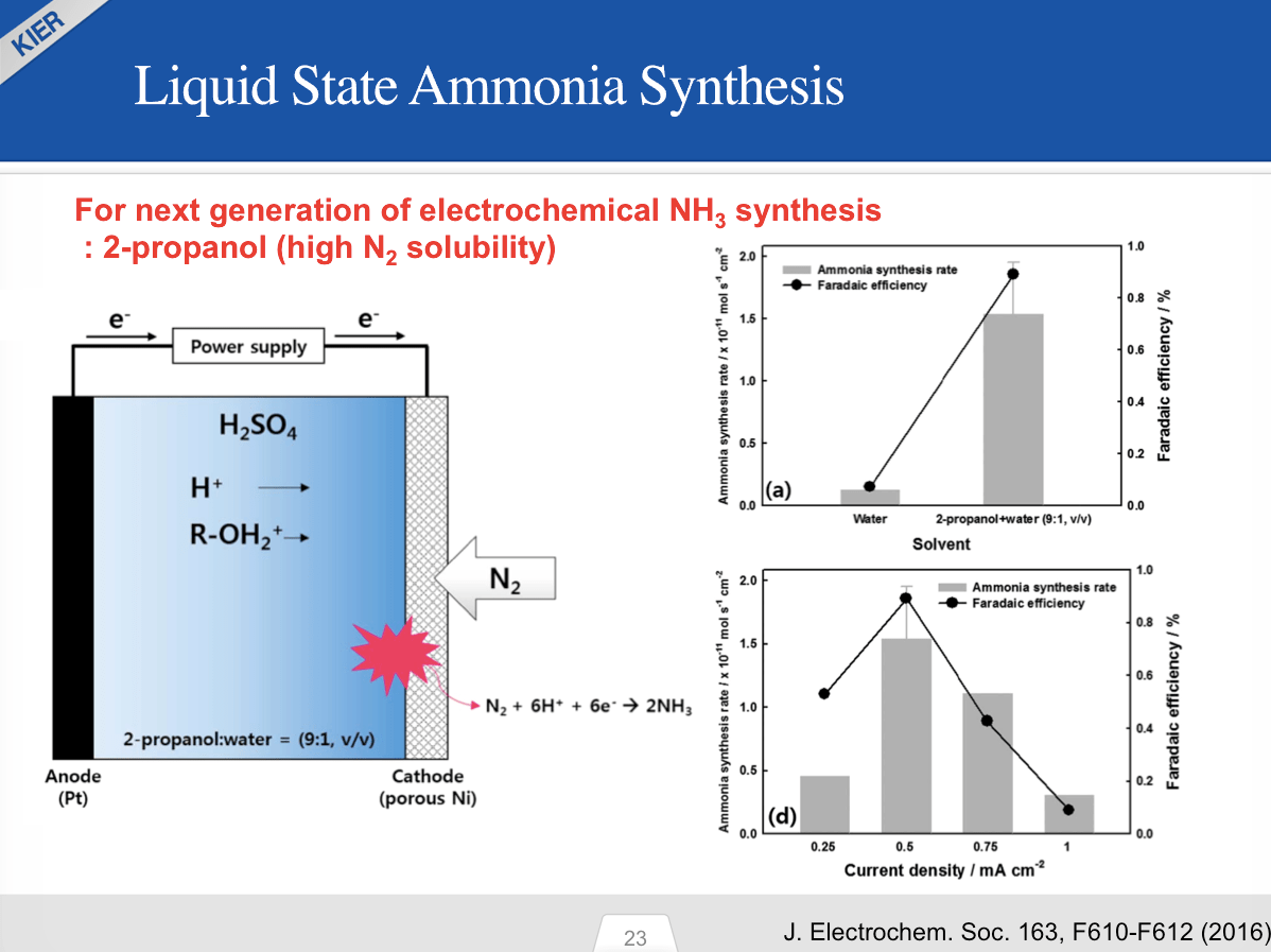 Ammonia production in industry. Getting ammonia in the lab 66