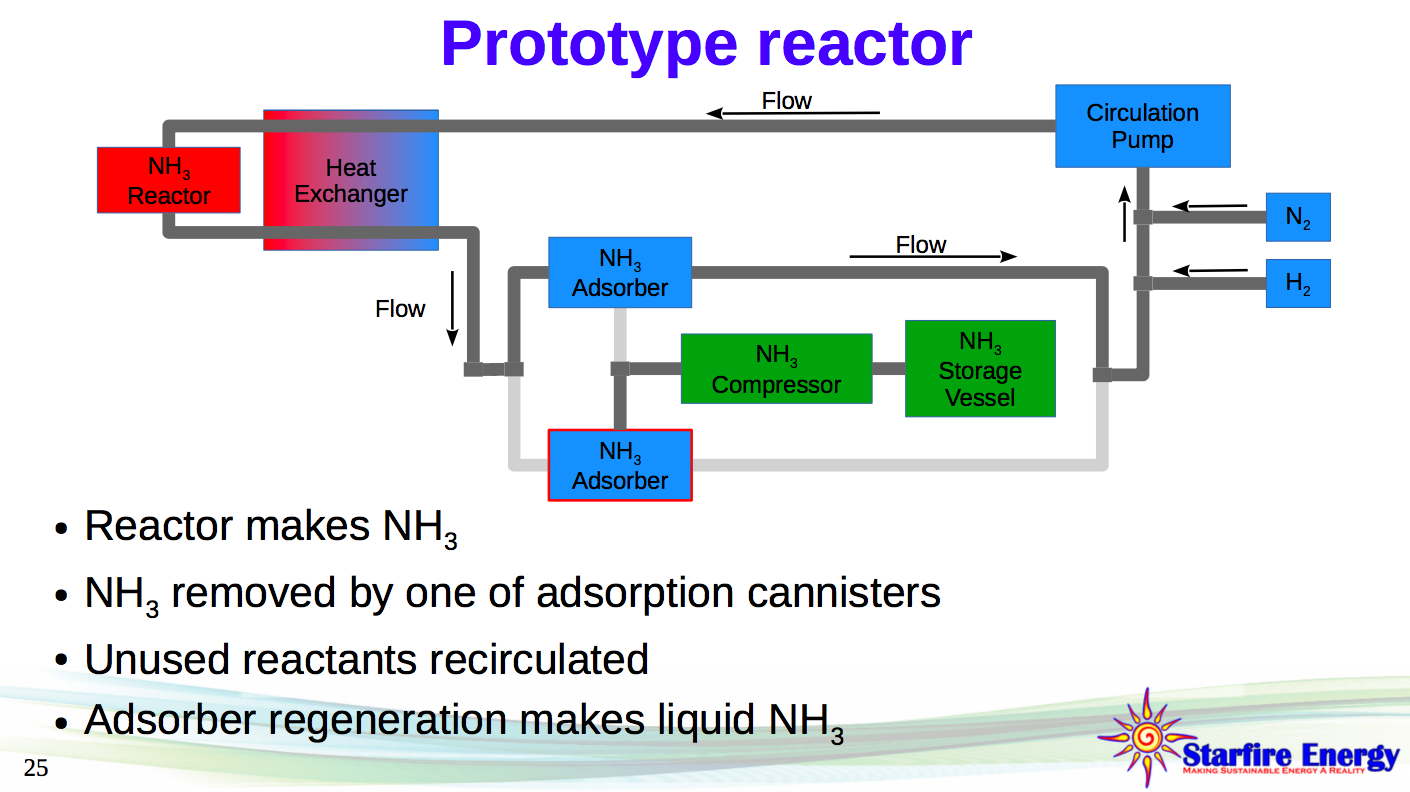 Improvement Of Haber Bosch Adsorption Vs Absorption Ammonia Industry Process Flow Diagram Reactor Beach Et Al Fast Ramping For Co2 Free Nh3 Synthesis