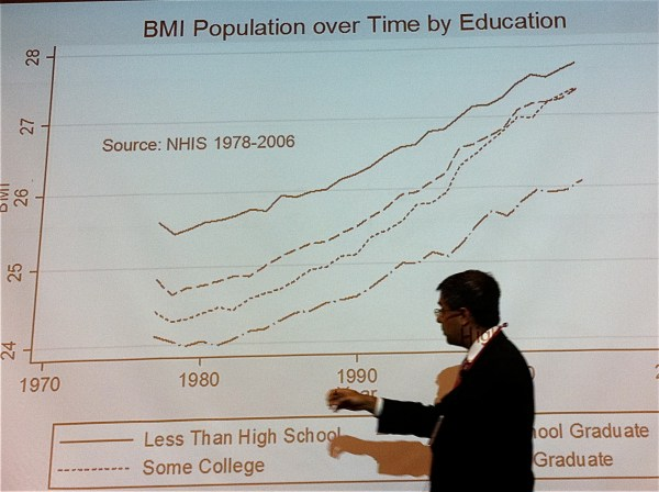 Factors In Longevity Obesity Education And Growth