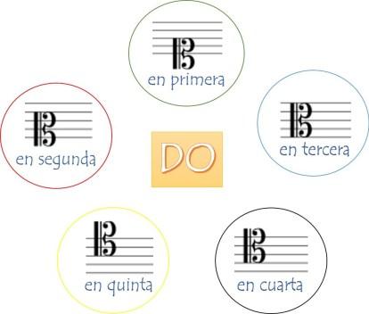 variantes de clave de Do, tenemos Do en primera, en segunda, en tercera y en cuarta