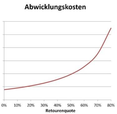 Abwicklungskosten bei steigender Retourenquote