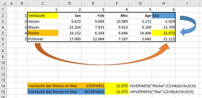 SVERWEIS() und ZVERWEIS() im Vergleich