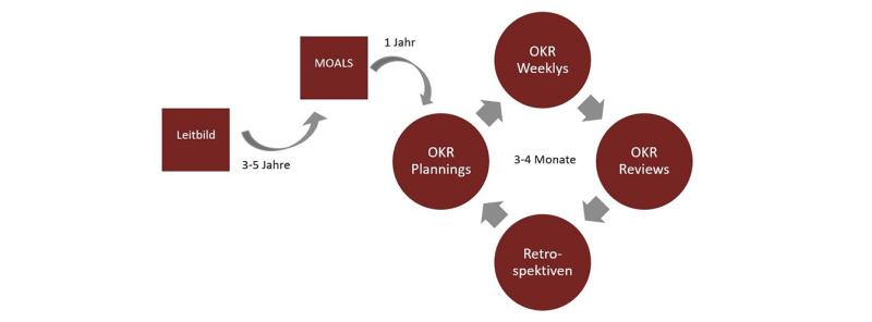 OKR: Darstellung eines Zyklus