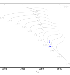 image of hertzsprung russell diagram for this run  [ 1200 x 900 Pixel ]