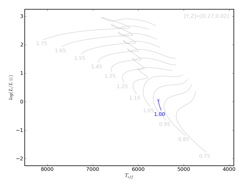 small resolution of image of hertzsprung russell diagram for this run