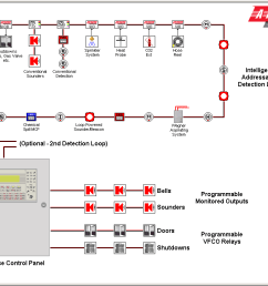 fire alarm wiring diagram wiring diagram addressable fire alarm wiring blog wiring diagramdiagram further conventional fire [ 1024 x 768 Pixel ]