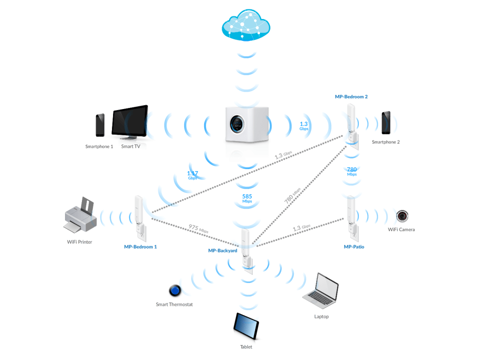 medium resolution of amplifi static image diagram 02