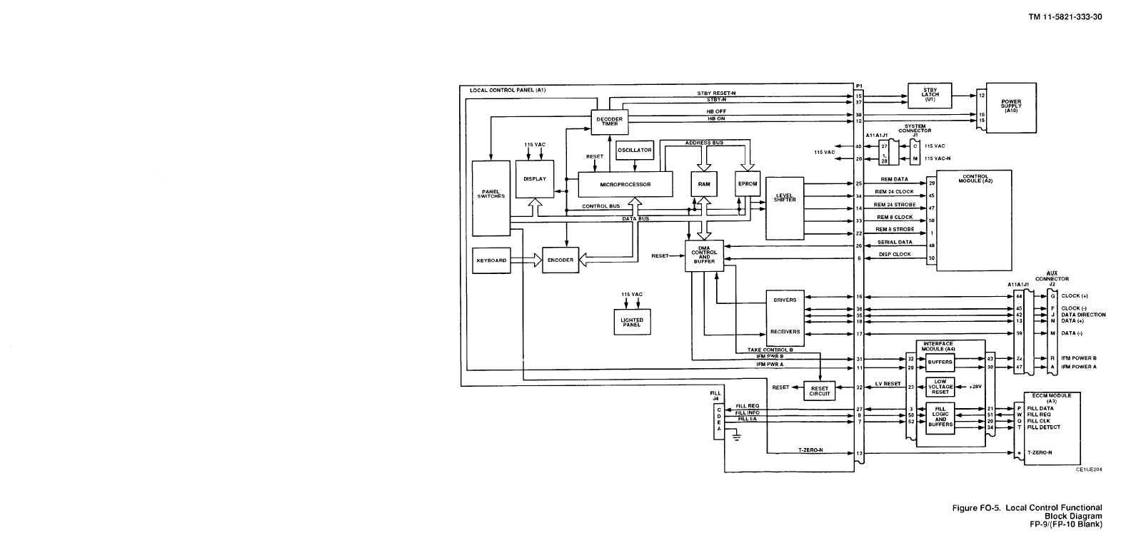 Figure FO-5. Local Control Functional Block Diagram