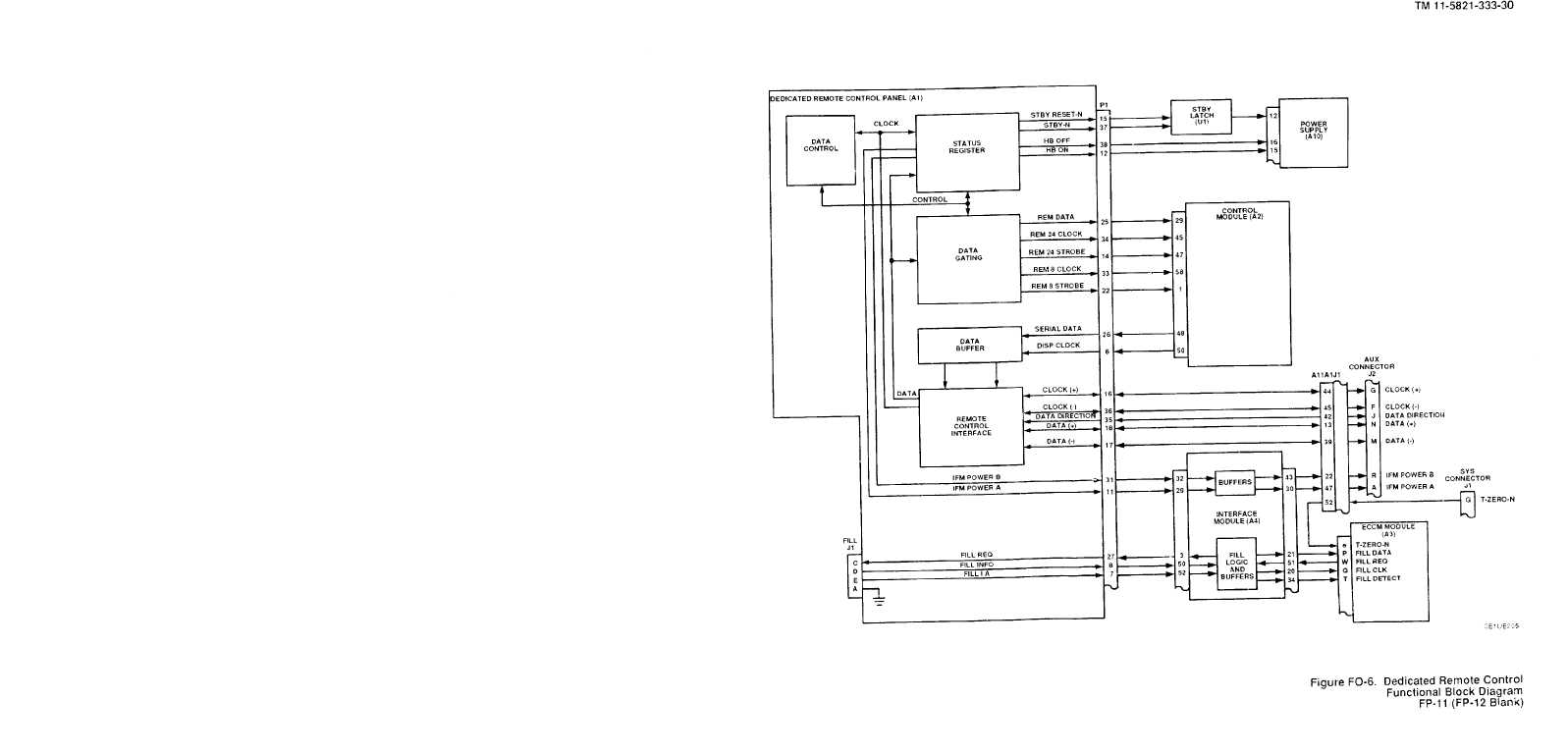 Figure Fo 6 Dedicated Remote Control Functional Block Diagram
