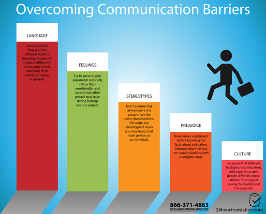 Overcoming Communication Barriers  24 Hour Translation Services  Promote And Amplify Your