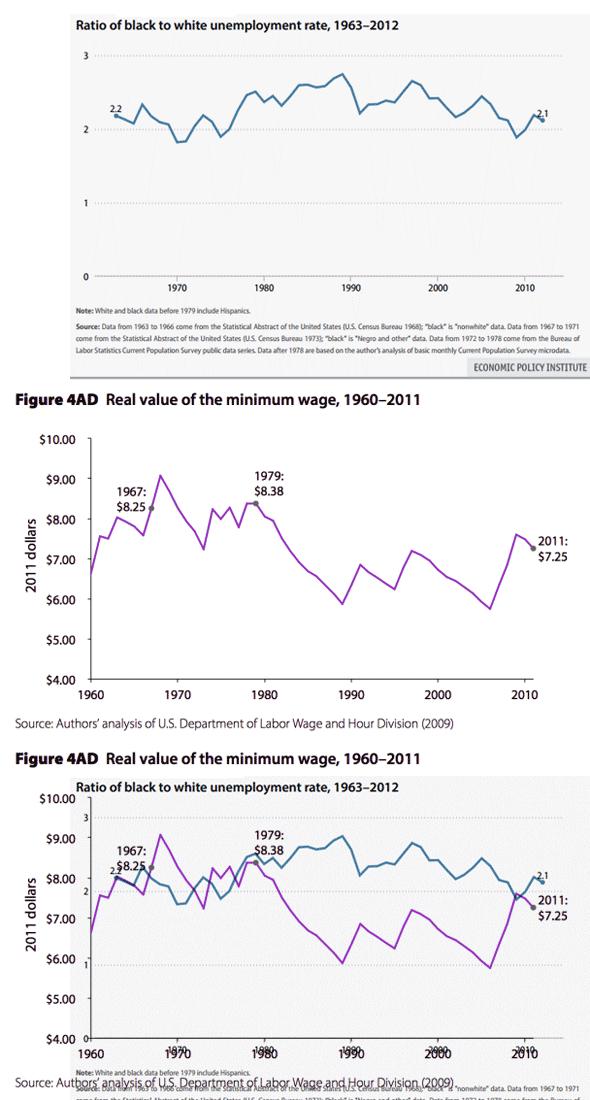 bw-unemployment-ratio