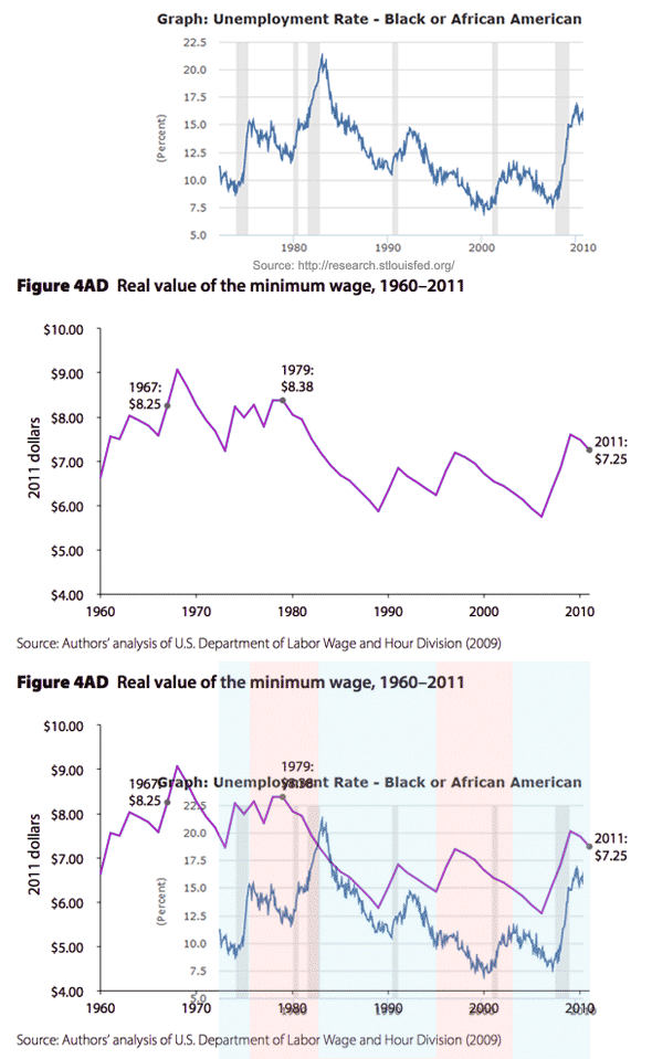 Minimum wage and black unemployment in graphs