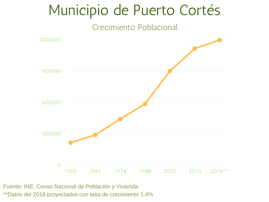 Municipio de Puerto Cortés