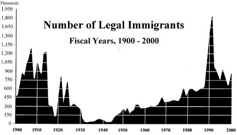 Legal Immigrants to US in 20th Century Graph