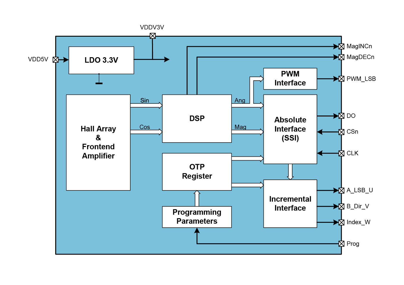 hight resolution of as5040 block diagram