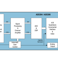 as5304 as5306 block diagram [ 1360 x 962 Pixel ]