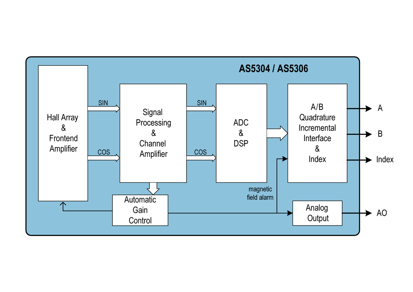 hight resolution of as5304 as5306 block diagram