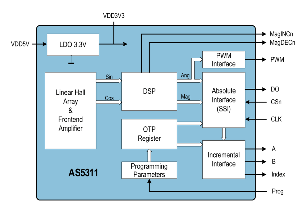medium resolution of as5311 block diagram