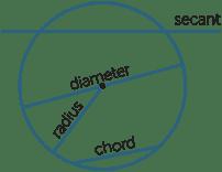 Circles important notes intermediate students