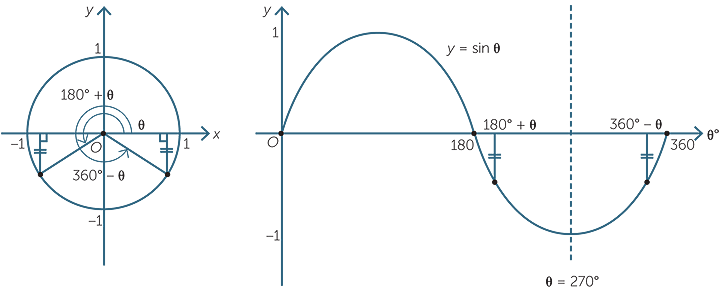 The_trigonometry_functions
