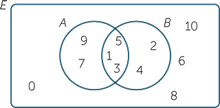 how to find the intersection in a venn diagram husqvarna 455 rancher parts sets and diagrams thus overlapping region represents b 1 3 5 two circles together represent union 2 4 7