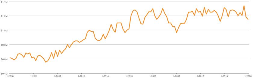 2020-02-Southbeach Median Condominium Sales Price