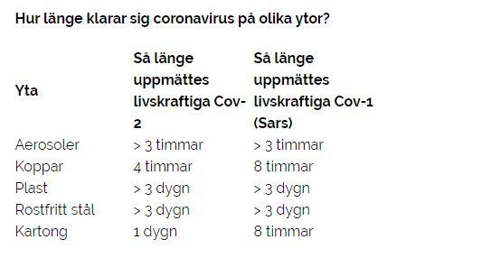 Hur länge överlever coronavirus