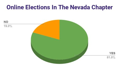 2020 AMTA-NV Survey Results - Chapter Online Elections