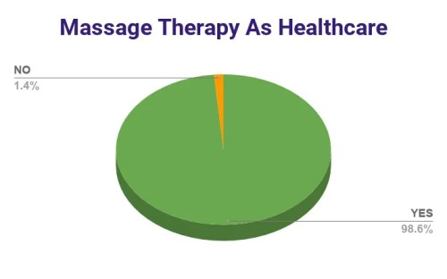 2020 AMTA-NV Survey Results - Massage Therapy As Healthcare