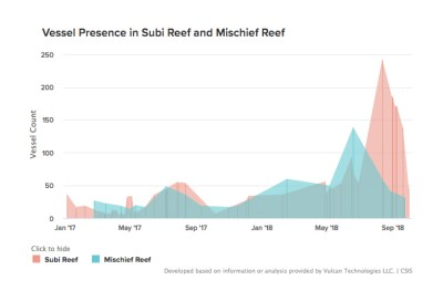 Vessels counted in the lagoons at Subi Reef and Mischief Reef from January 2017 to September 2018.