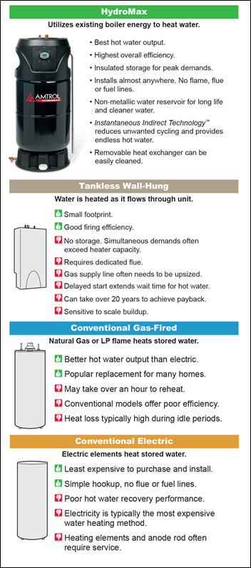 Amtrol Hot Water Maker : amtrol, water, maker, HydroMax®, Amtrol