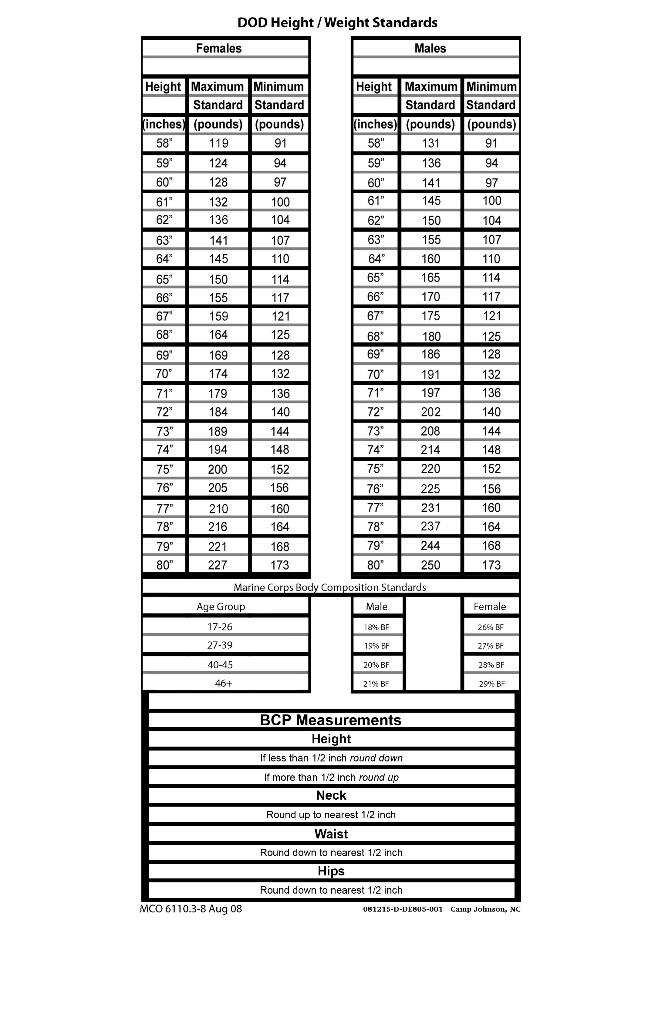 Usmc Cft Chart