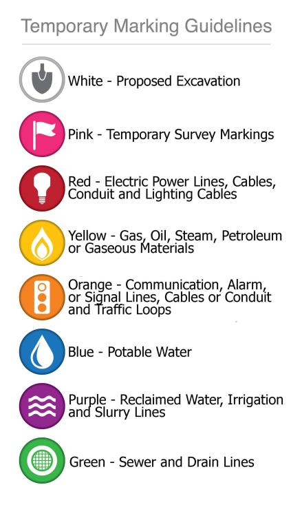 Temporary Marking Guidelines (PA 811)