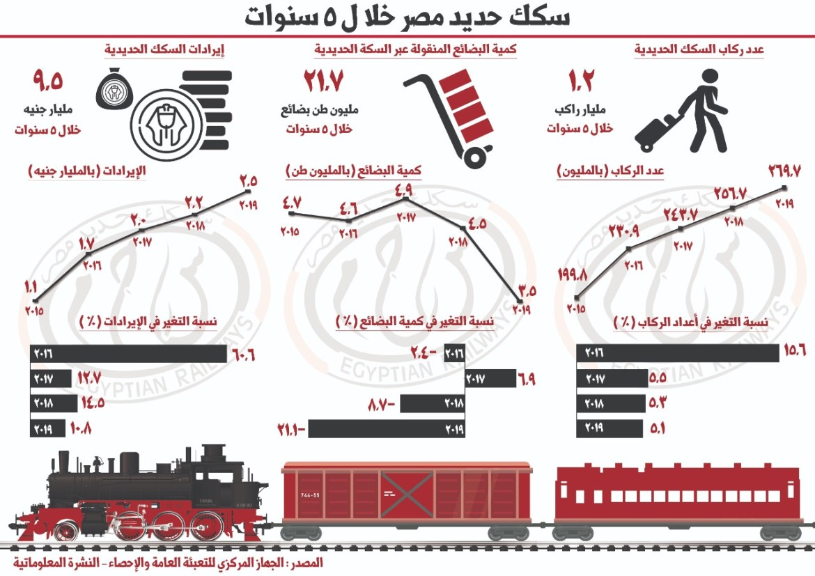 تطور ايرادات السكك الحديدية