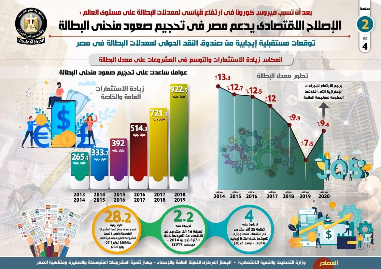 تأثير الاستثمارات على البطالة