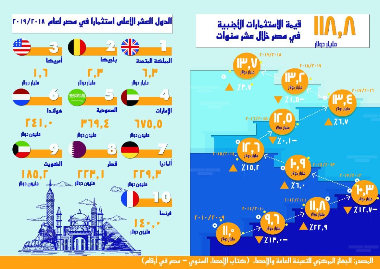 تطور قيمة الاستثمارات الأجنبية المباشرة في مصر خلال 10 سنوات