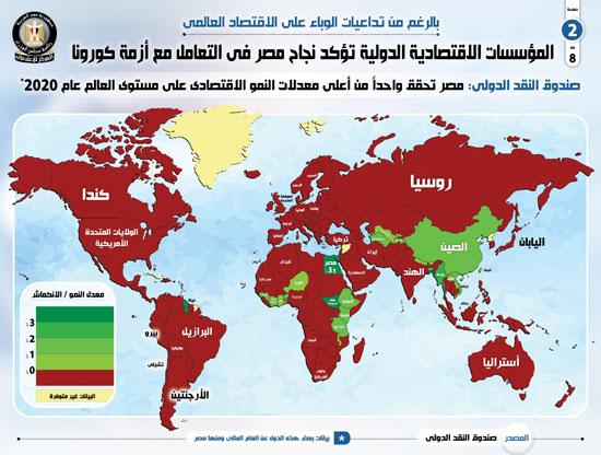 معدل النمو في مصر مقارنة بالعالم