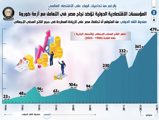 تطور الناتج المحلي الإجمالي