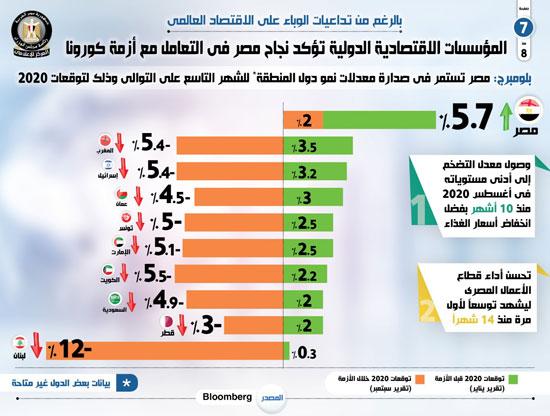 توقعات بلومبرج لمعدلات النمو في مصر