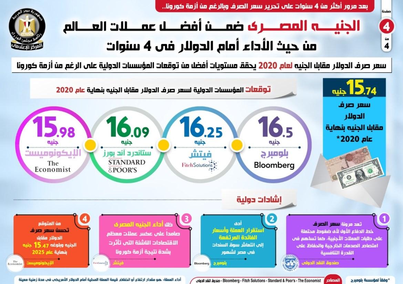 أداء الجنيه المصري