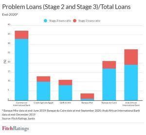 جودة القروض بأكبر البنوك المصرية