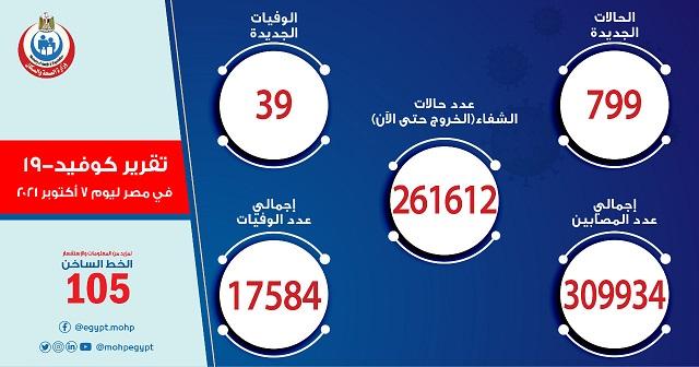 احصائية أعداد الإصاباب والوفيات بكورونا