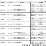 毎月更新!?厚生労働省がブラック企業一覧表を発表!!